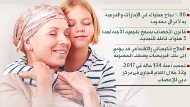 Photo of «تجميد الأجنة» أمـل الأمومة لمريضات السرطان في الإمارات