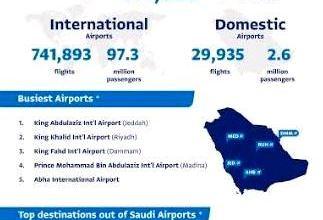 Photo of الطيران المدني: 99 مليون مسافر عبروا مطارات المملكة