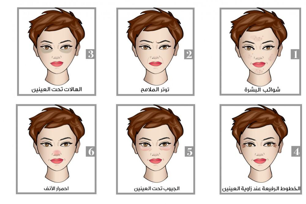 علامات تظهر على الوجه، تشكل مفتاح لصحتك