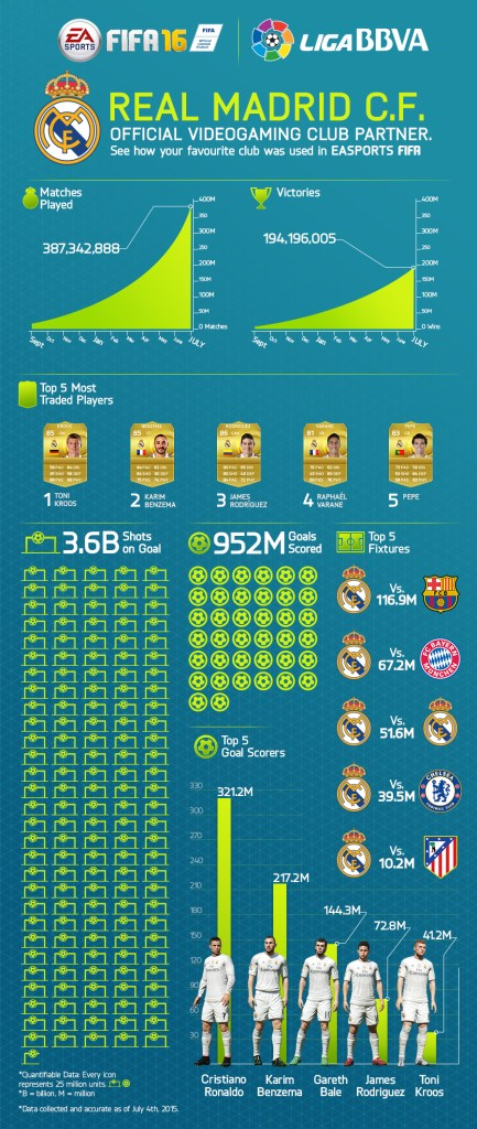 real-madrid-infographic2015