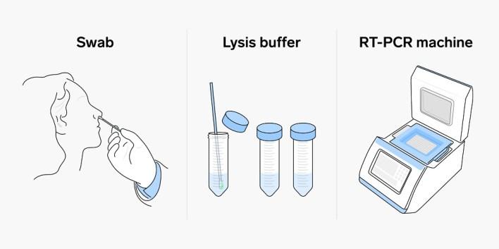 """فحص (PCR) """"بي سي آر"""""""