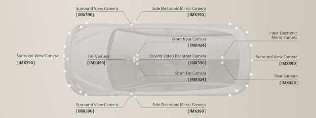 sony vision s cameras