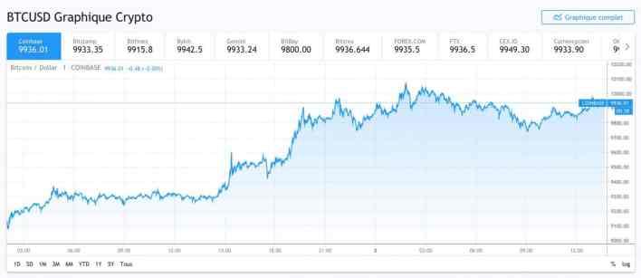 graphique cours de bitcoin