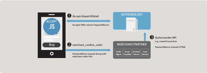 وسائل الدفع الإلكتروني على الأنترنت لمواقع التجارة الإلكترونية 2