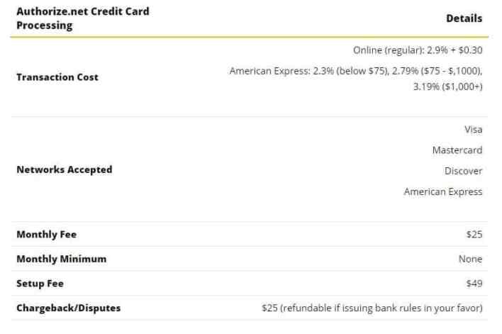 Authorize netA Good Credit Card Processor Credit Card Processor Review Va