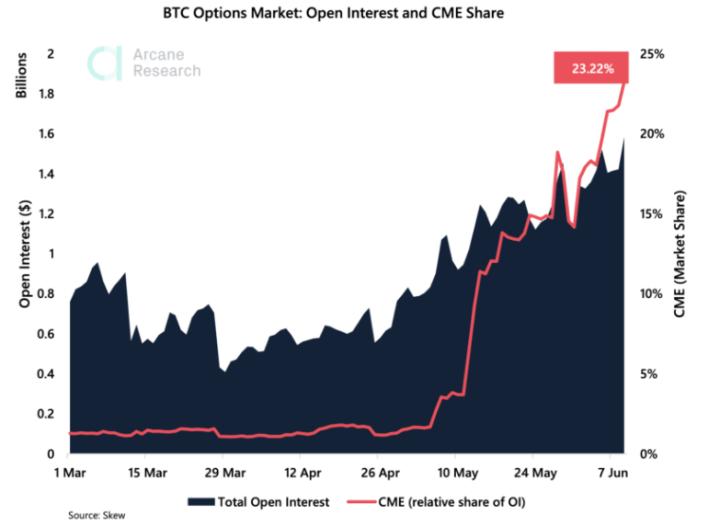 BTC options open interest on CME: Arcane Research
