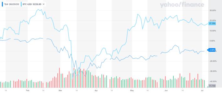 Dow Jones & BTC