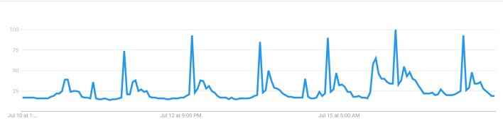 """The latest Google Trends data for """"Bitcoin"""" searches. Source: Google Trends."""
