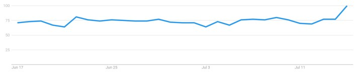 """Google Trends data for """"Bitcoin"""" searches. Source: Google Trends."""
