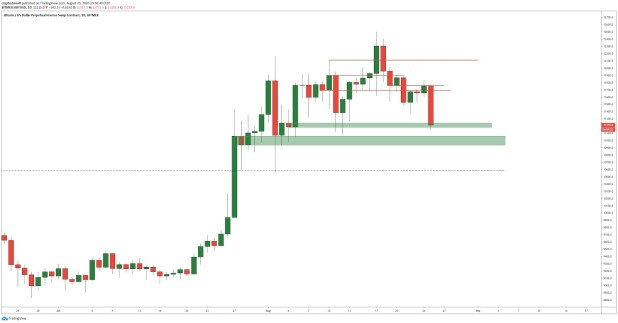 BTC-USD daily chart showing key support areas. Source: DonAlt