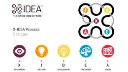 مهارة الإدارة بالأفكار