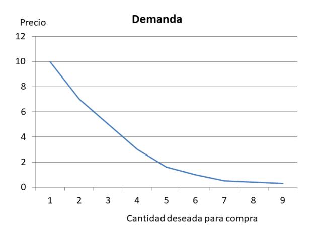 La ley de la oferta y la demanda, AragonEquity