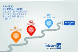 Diagnósticos de industria 4.0 con ITAINNOVA para iniciar el camino hacia la transformación digital