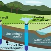 Yer altı suyu nasıl bulunur