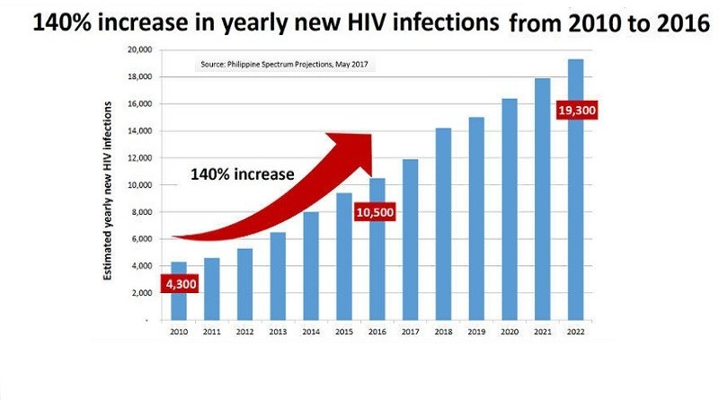 HIV in rise in the Philippines