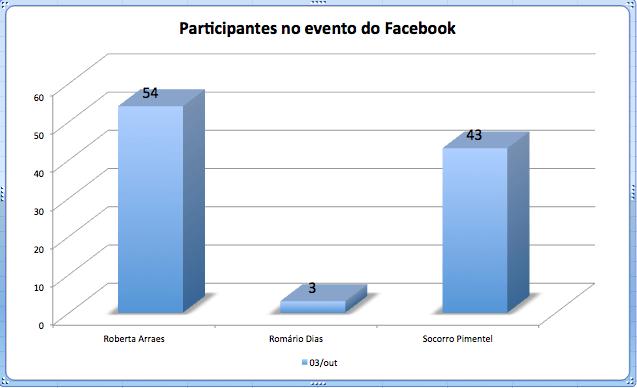 Número de participantes na esfera Estadual