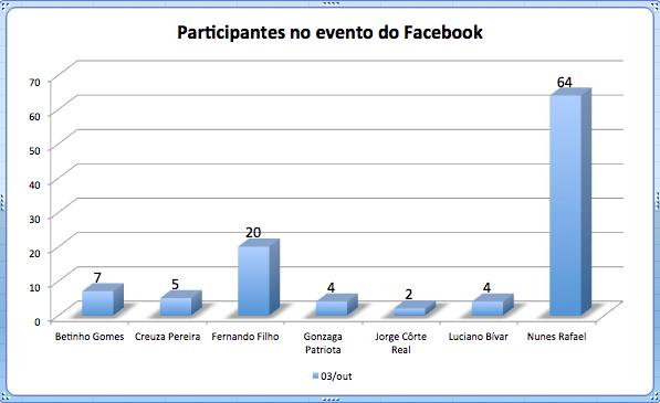 Números de participantes na esfera Federal.