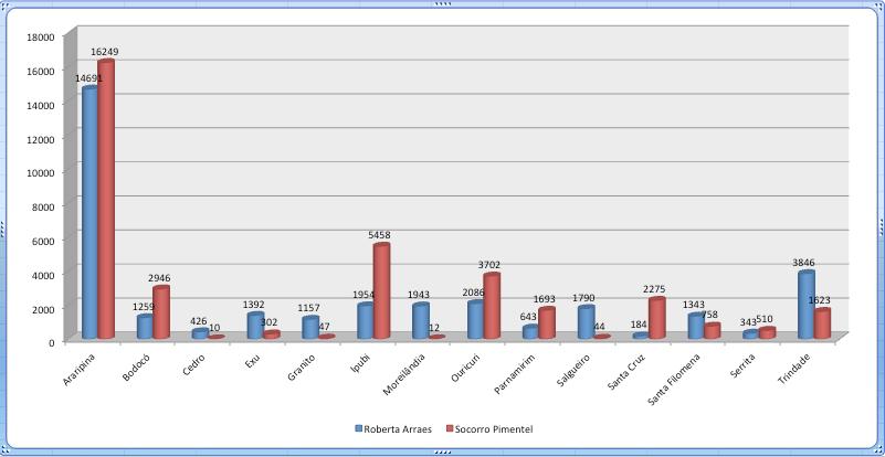 Votos nas Cidades do Sertão