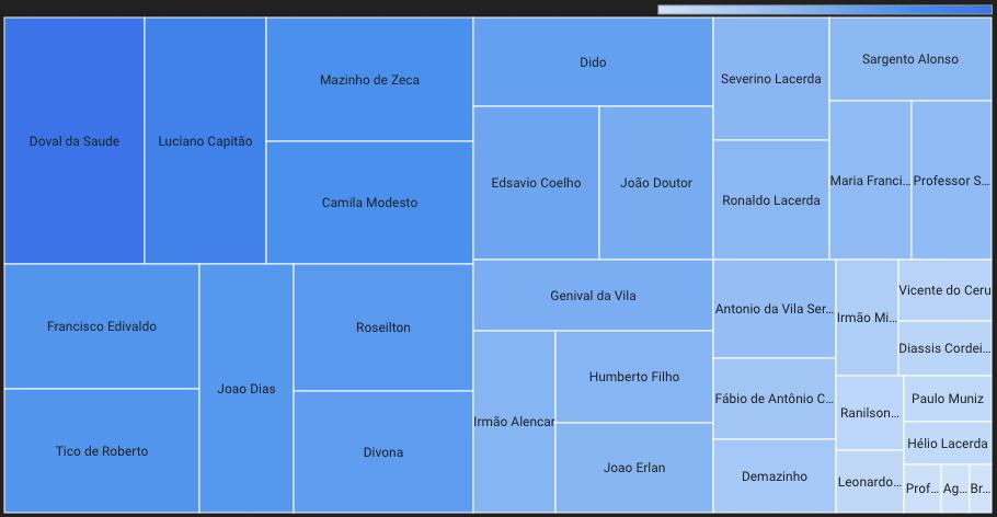 Veja o desempenho dos candidatos que concorreram em 2016 e 2020