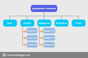primer-struktury-sayta