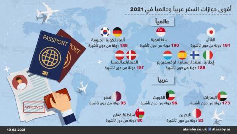 أقوى جوازات السفر عربياً وعالمياً في 2021