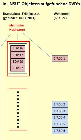 dvd-schema 2