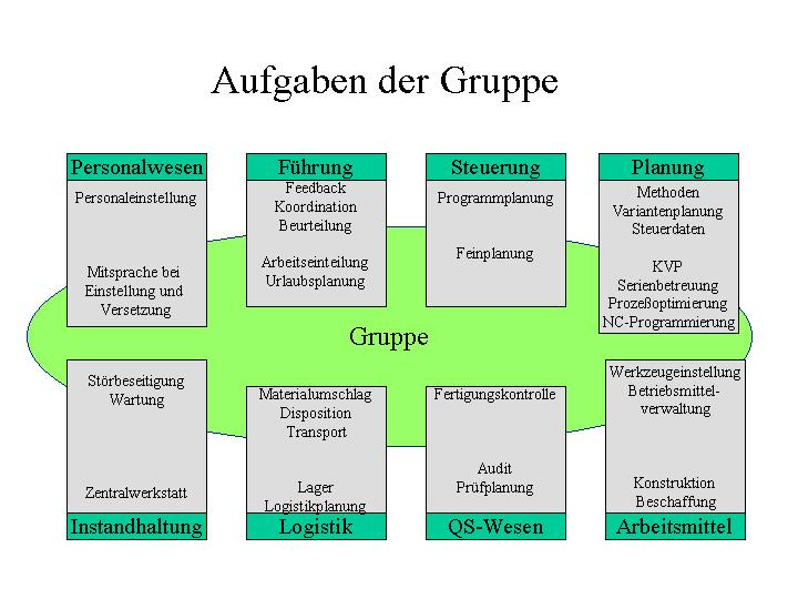 Gruppenarbeit Entwicklung