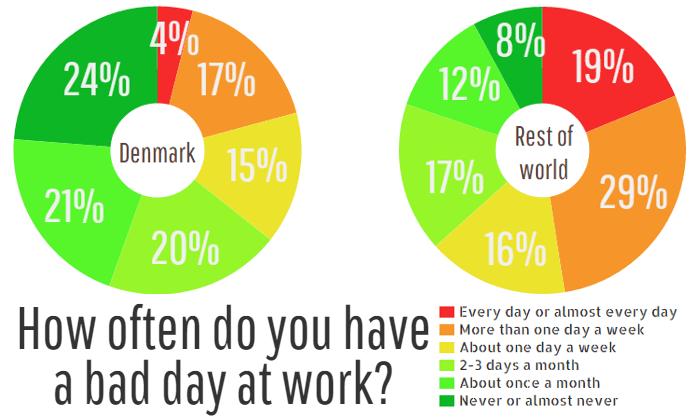 How often Denmark rest of world