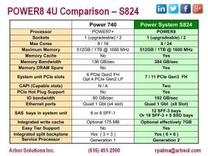 Power8 4U Comparison – S824 vs. Power7+ 740