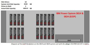 Benefit for Mid-Sized Business's Running on IBM Power8 (S814 & S824) Systems