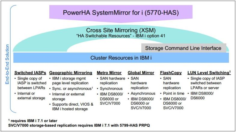 PowerHA SystemMirror for i (5770-HAS)