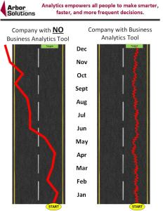 Company with and without Business Analytics