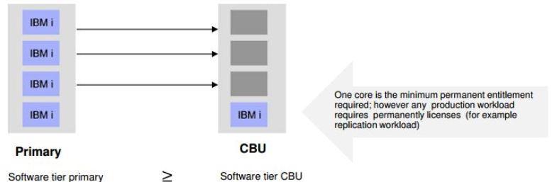 CBU IBM Chart