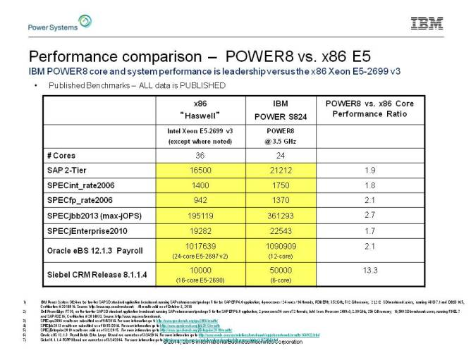 power8 vs x86 e5