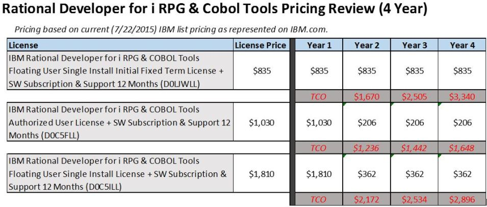 Rational Developer for i RPG & Cobol Tools Pricing Review
