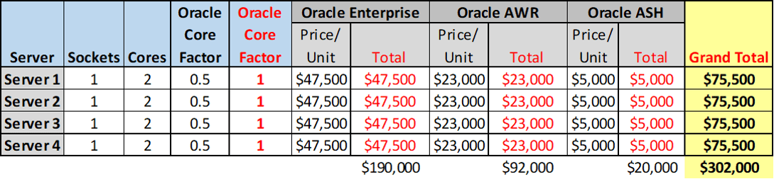 1 single socket (2 core) server cost