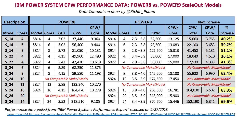 IBM Power System CPW Performance Data: POWER8 vs  POWER9 ScaleOut