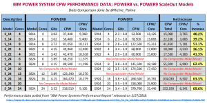 IBM Power System CPW Performance Data: POWER8 vs. POWER9 ScaleOut Models