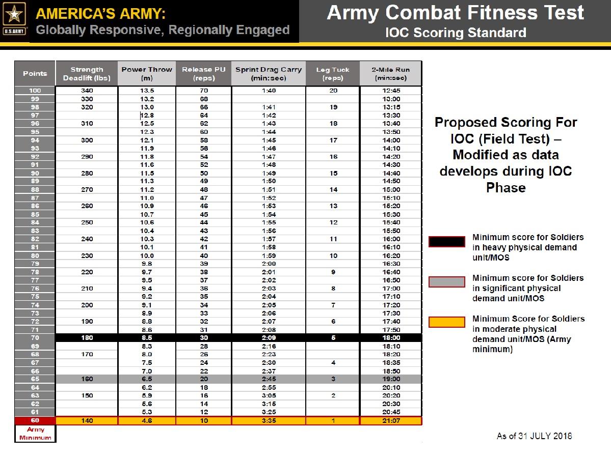 ARMY PT CHALLENGE - Exodus Strength