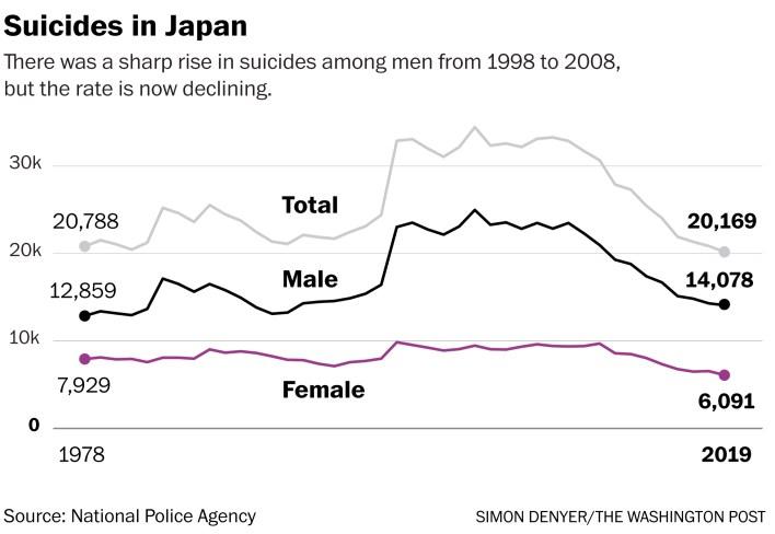 japan, korea young women suicides spike in coronavirus pandemic - the washington post