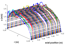 Variation of velocity profile in turbulent flow of Bingham fluid through a pipe