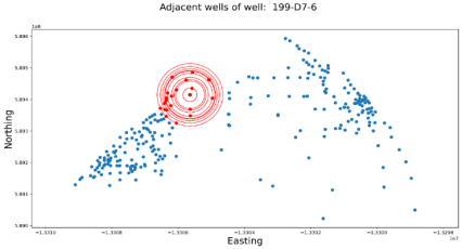 Adjacent wells identification for regressor implementation using prophet algorithm