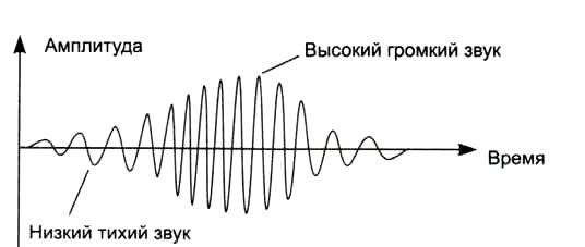 Частота и амплитуда звуковой волны