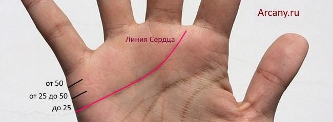Қандай күйеудің, әйелдің, неке және балалардың қанша екенін қалай анықтауға болады