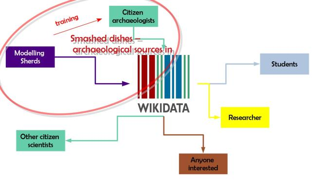 """text blocks saying """"modelling sherds"""" and """"citizen archaeologists"""" point to the """"Wikidata logo"""" and """"smashed dishes -archaeological soures in Wikidata"""" is written on top, several arrows lead from the Wikidata logo to Students, Researcher, Anyone interested and other citizen scientists."""