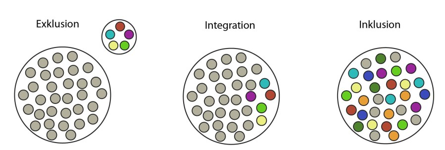 Inklusion vs. Integration