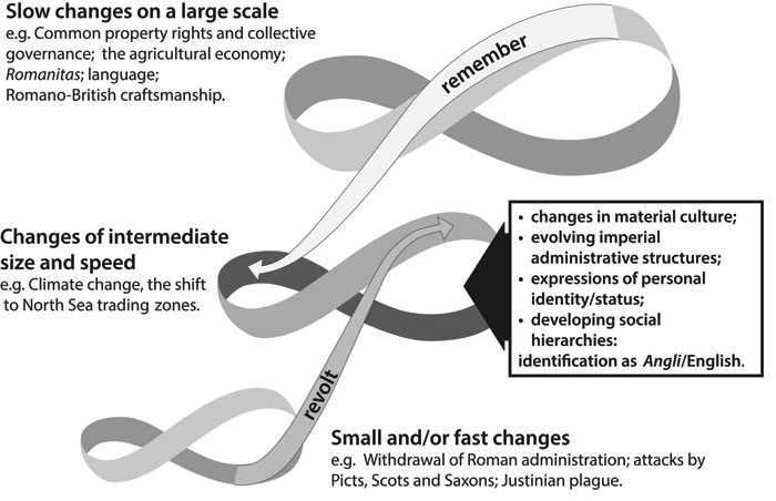 This image depicts C. S. Holling's model of environmental resilience adapted for interpreting change in post-Roman England. It shows how the interaction of continuities and long-term changes with faster events is seen as new social and cultural expressions