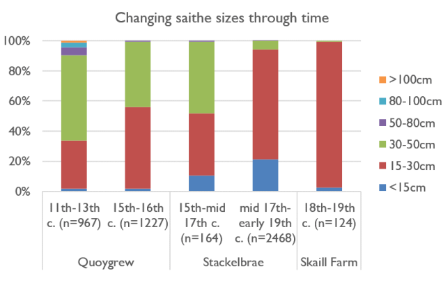 Cod and Saithe sizes and proportions through time, all sieved to greater than 2mm