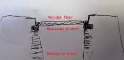 scarcement-level