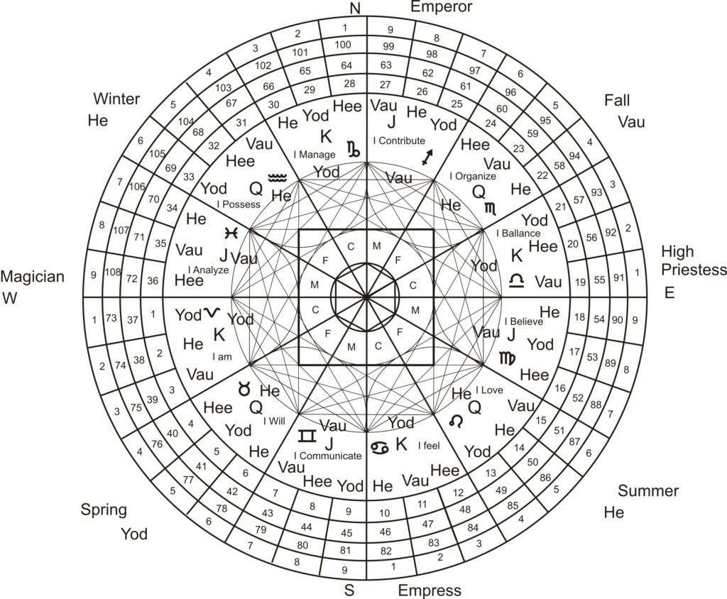 A Poetic Approach To Archeoastrology